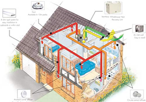 Heat Recovery Ventilation Systems Diagram